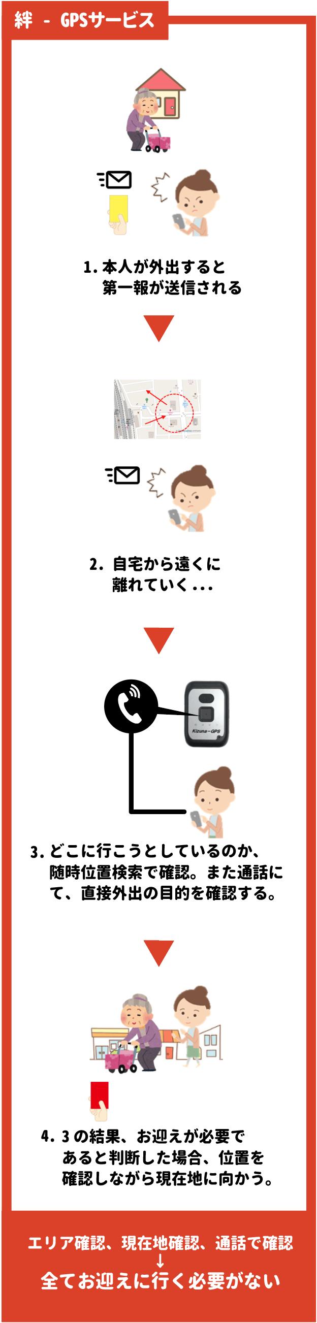 徘徊見守りサービス「絆GPS」の特長「お迎えの要不要を確認できる」「通話で状況確認できる」「外出の目的を聞ける」