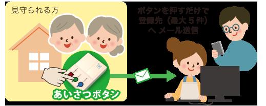 ボタンを押すだけで登録先(最大5件)へ メール送信