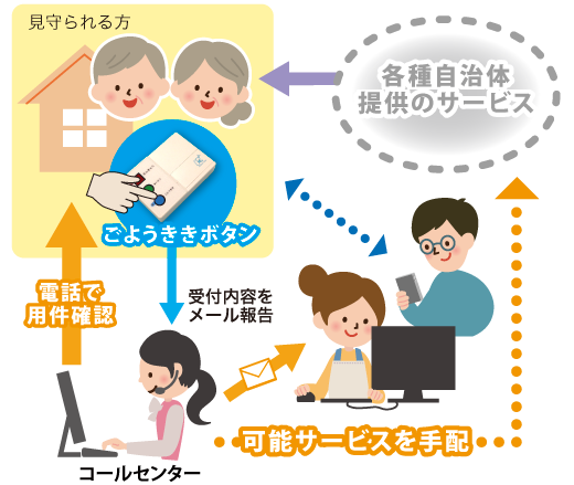 日常生活支援サービス・イメージ図